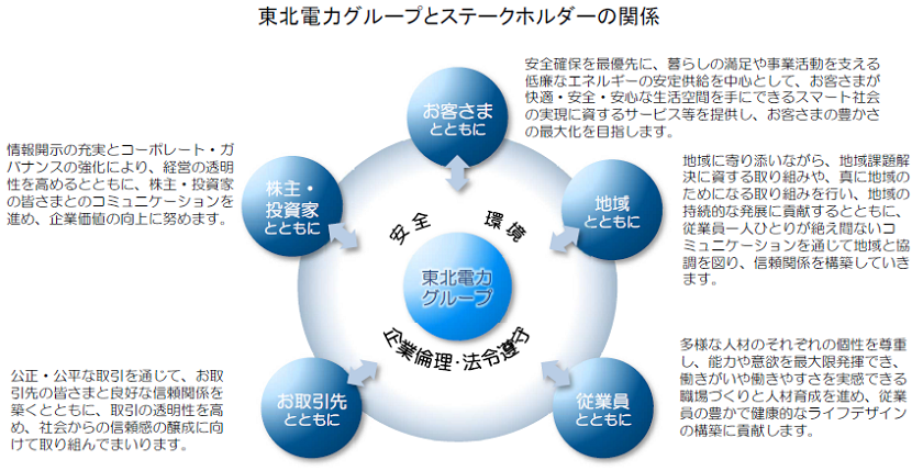 CSR(企業の社会的責任)への取り組み|東北電力