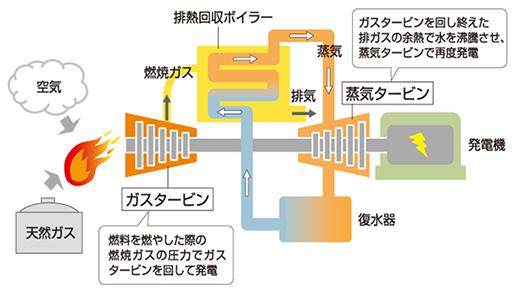 火力 発電 仕組み